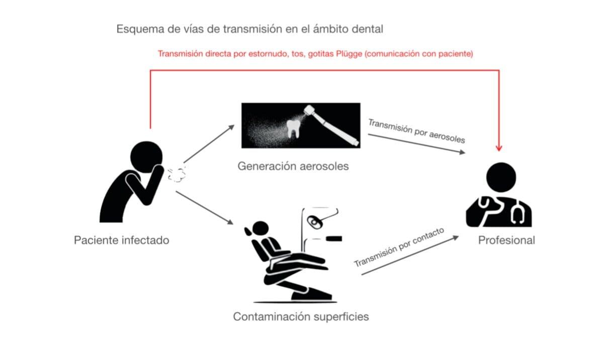 transmision coronavirus dentistas